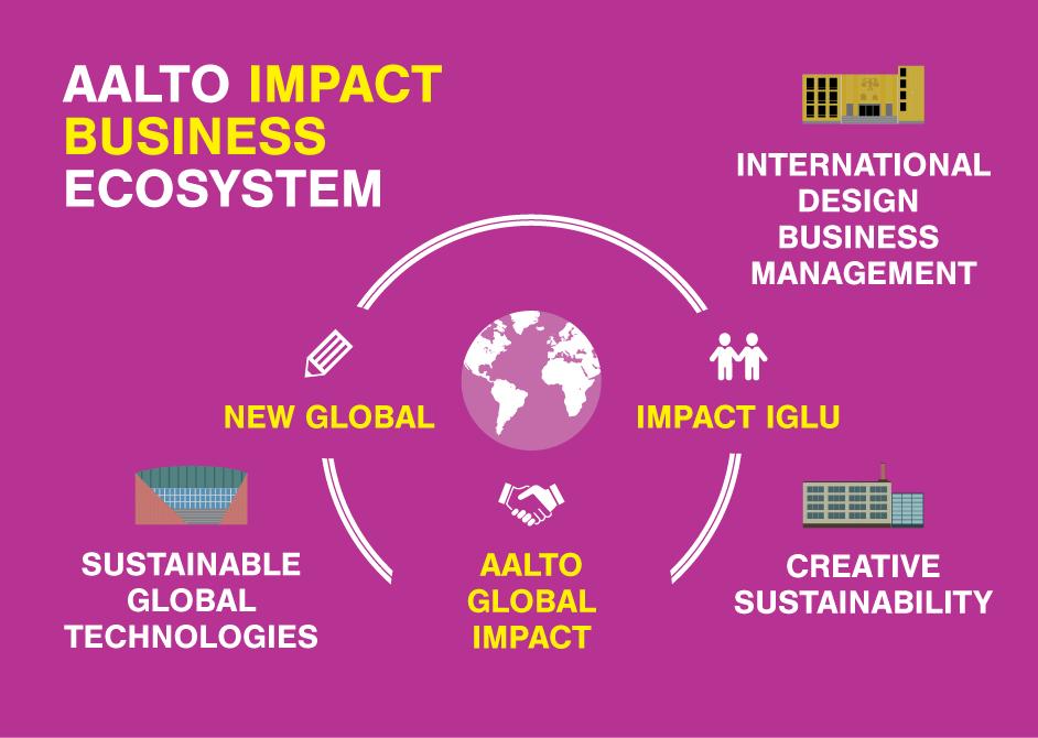 Aalto_impact_business_ecosystem_no_description