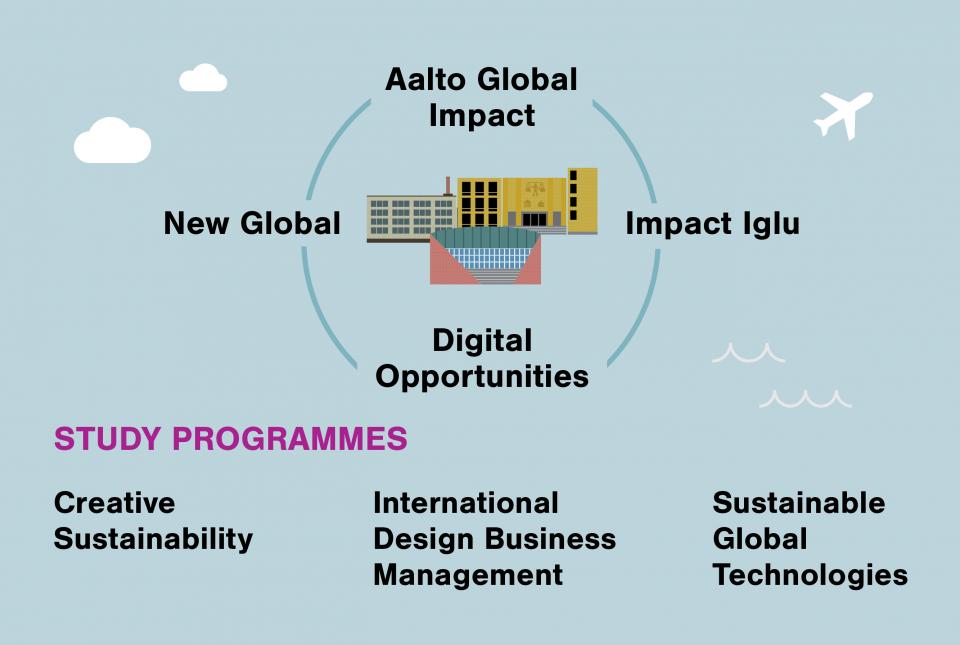 impact-ecosystem